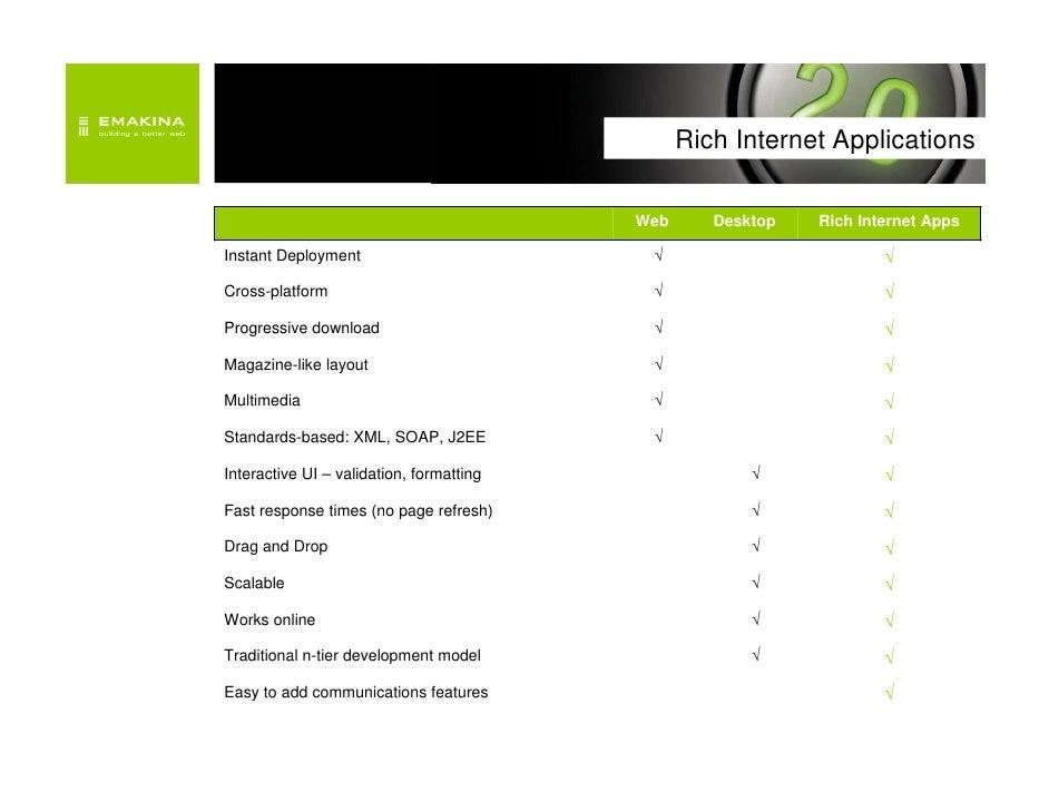 rich internet application standards