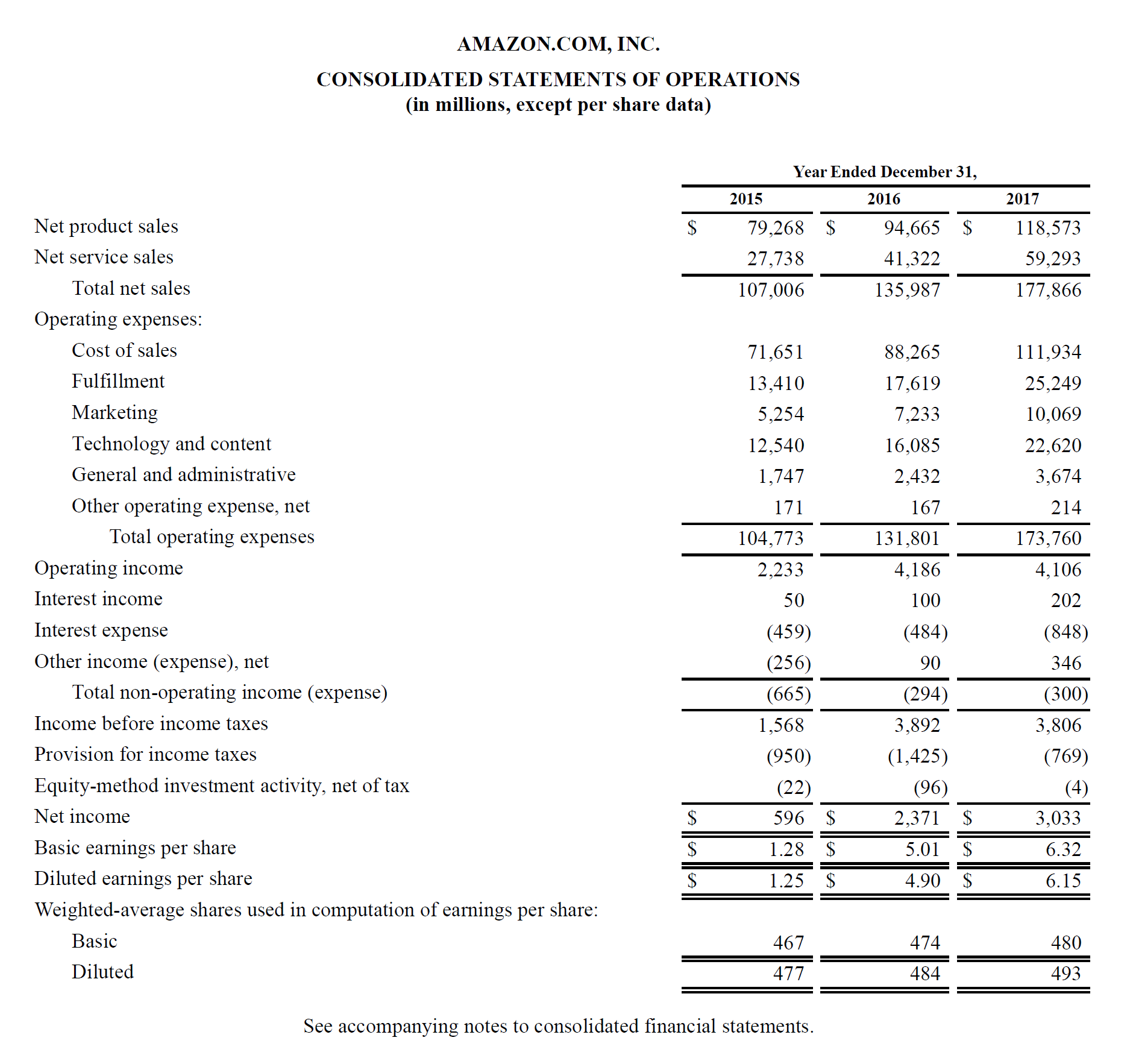 profit and loss account sample questions