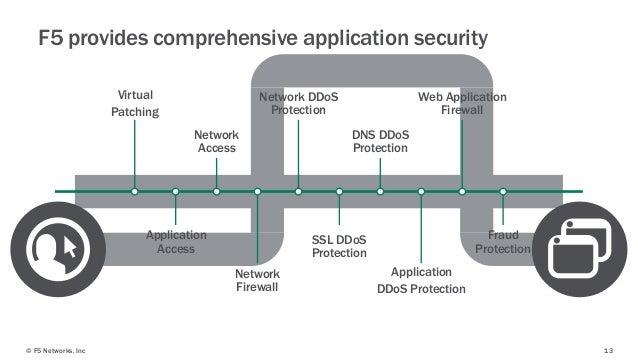 web application firewall vs network firewall