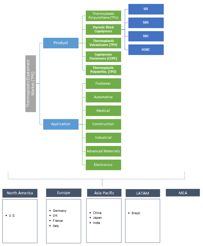 tpe material properties pdf