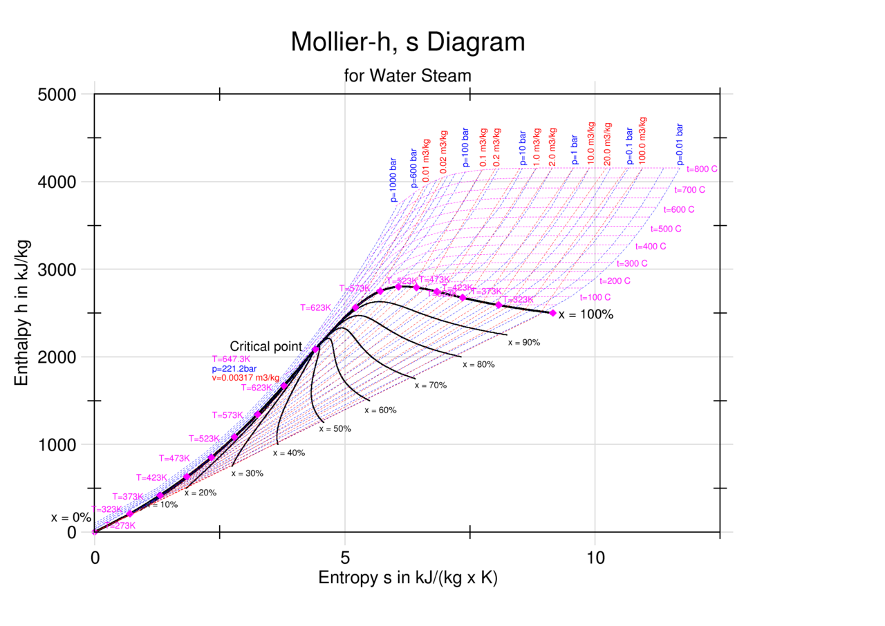mollier chart h-s diagram pdf