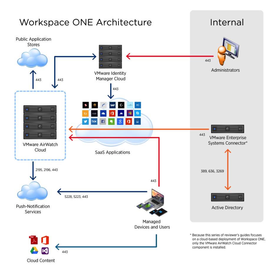 vmware workspace one documentation