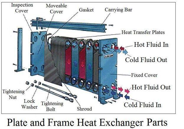 sondex plate heat exchanger manual