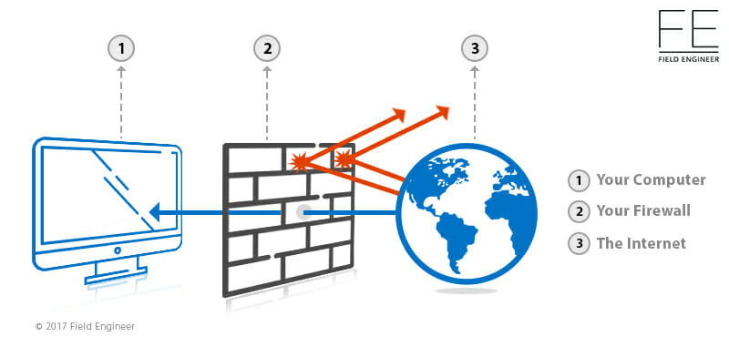 web application firewall vs network firewall