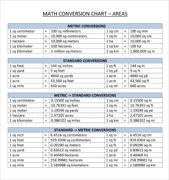metric system conversion chart pdf