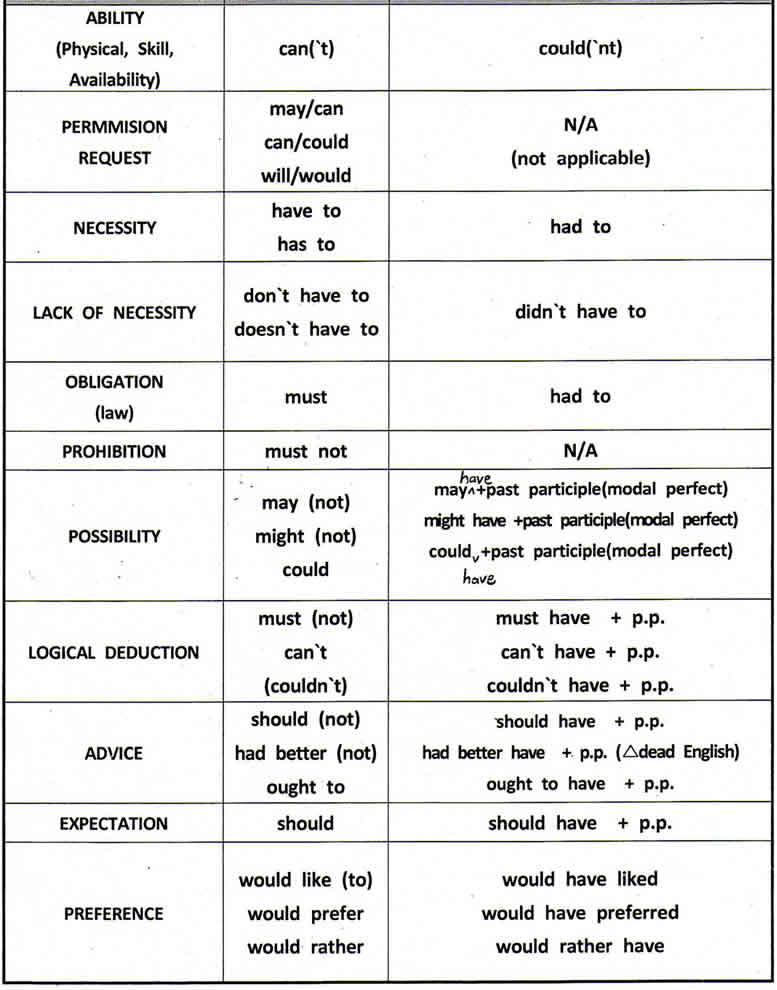 modals in english grammar with examples pdf