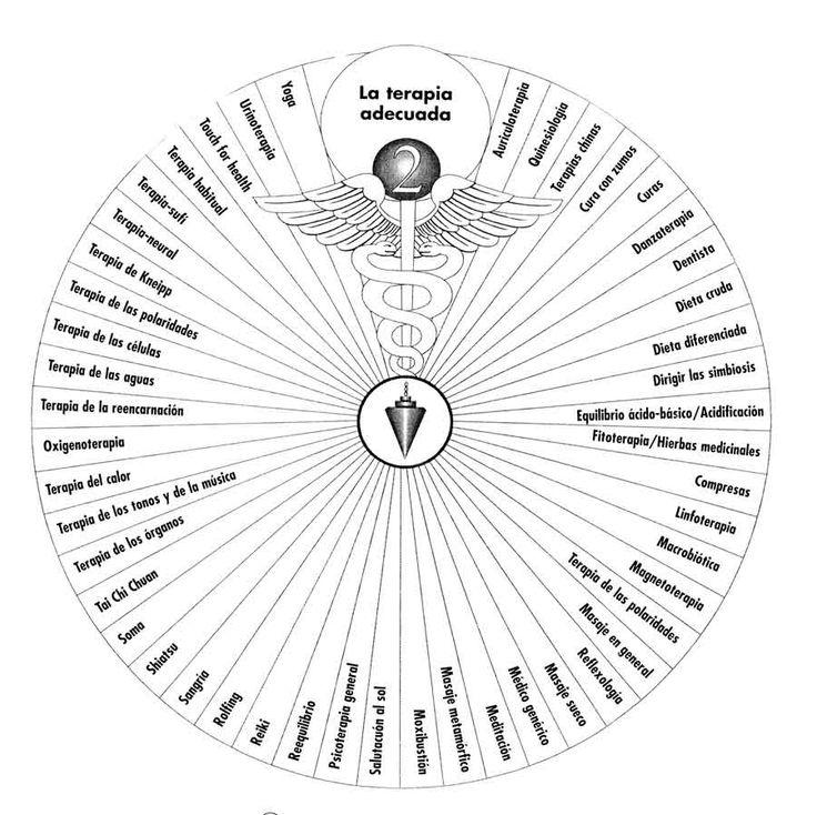 pendulum charts pdf