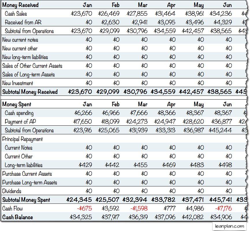 projected cash flow statement sample