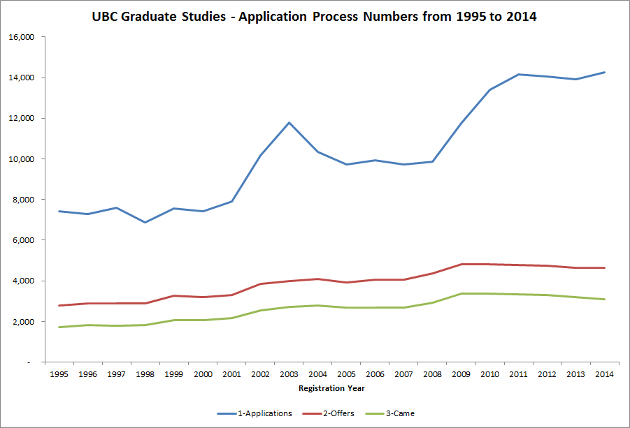 ubc graduate application